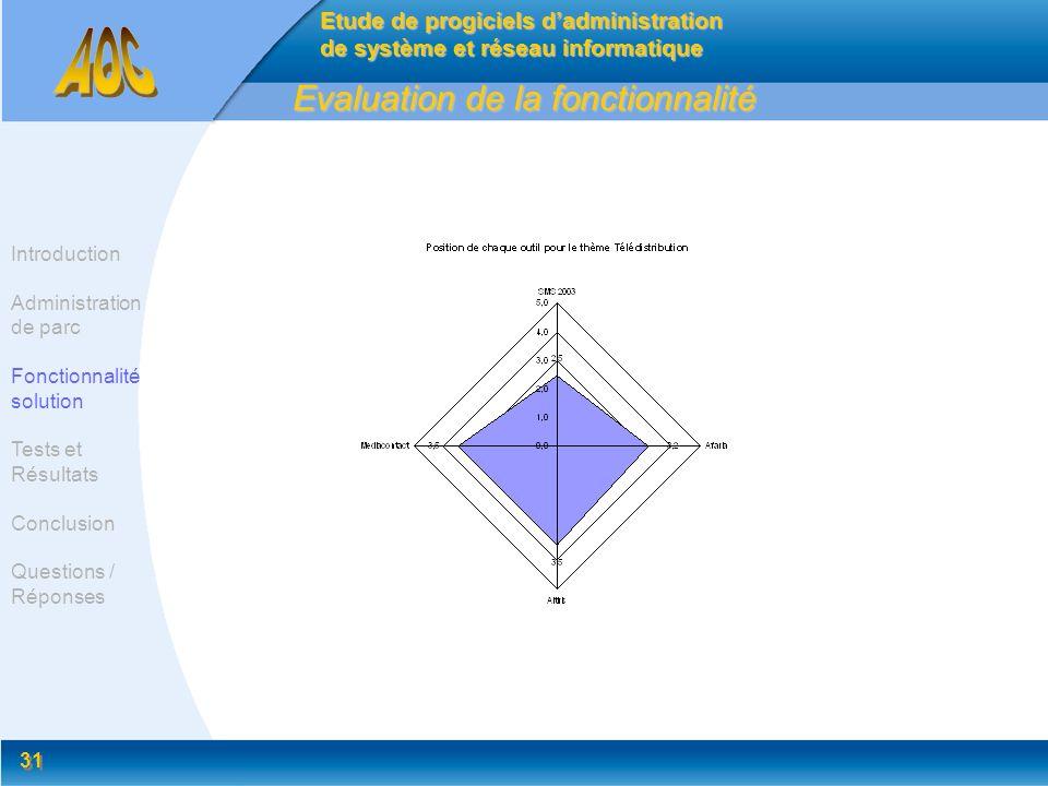 31 Evaluation de la fonctionnalité Etude de progiciels dadministration de système et réseau informatique Introduction Administration de parc Fonctionn