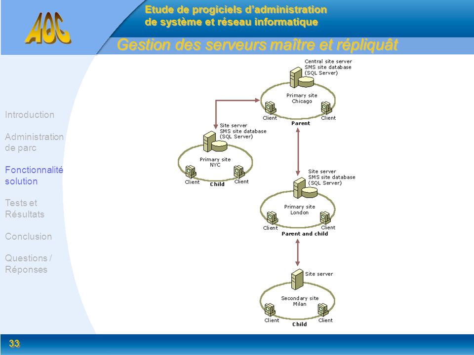 33 Gestion des serveurs maître et répliquât Etude de progiciels dadministration de système et réseau informatique Introduction Administration de parc