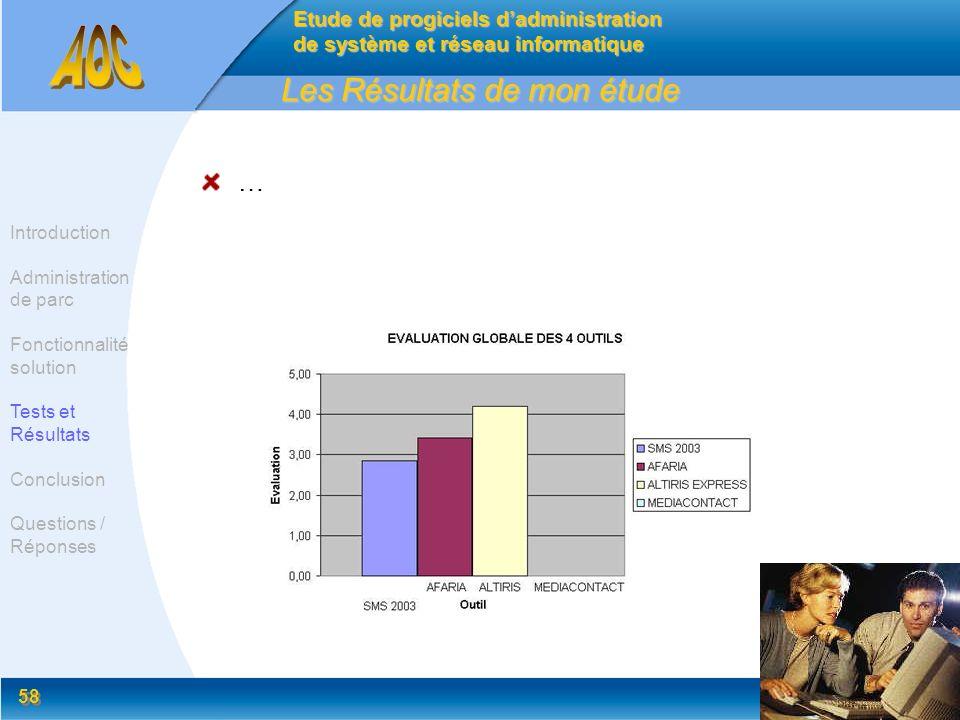 58 Les Résultats de mon étude … Etude de progiciels dadministration de système et réseau informatique Introduction Administration de parc Fonctionnali