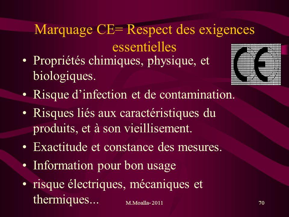 M.Moalla- 201170 Marquage CE= Respect des exigences essentielles Propriétés chimiques, physique, et biologiques. Risque dinfection et de contamination