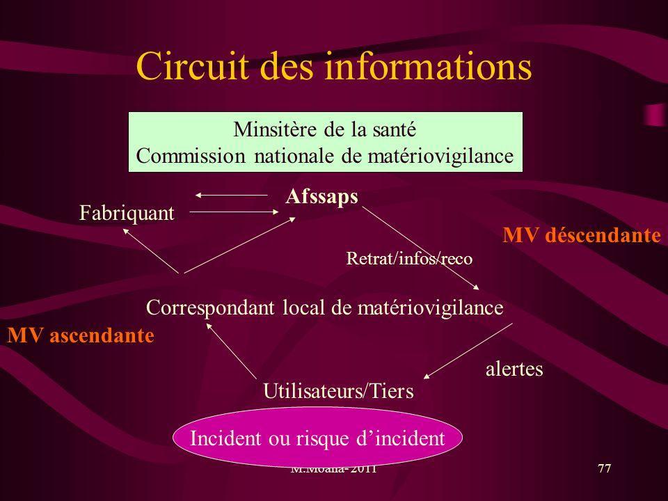 M.Moalla- 201177 Circuit des informations Minsitère de la santé Commission nationale de matériovigilance MV déscendante Afssaps Retrat/infos/reco Fabr