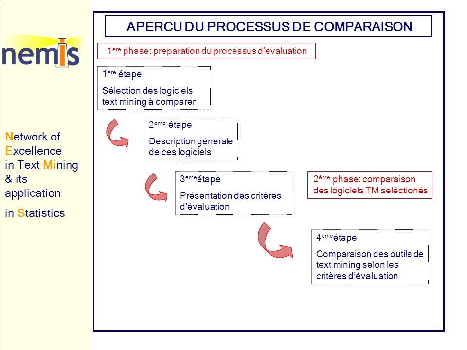 Network of Excellence in Text Mining & its application in Statistics APERCU DU PROCESSUS DE COMPARAISON 1 ère phase: preparation du processus devaluat