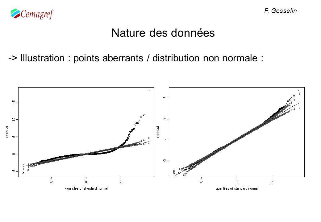 Nature des données -> Illustration : points aberrants / distribution non normale : F. Gosselin