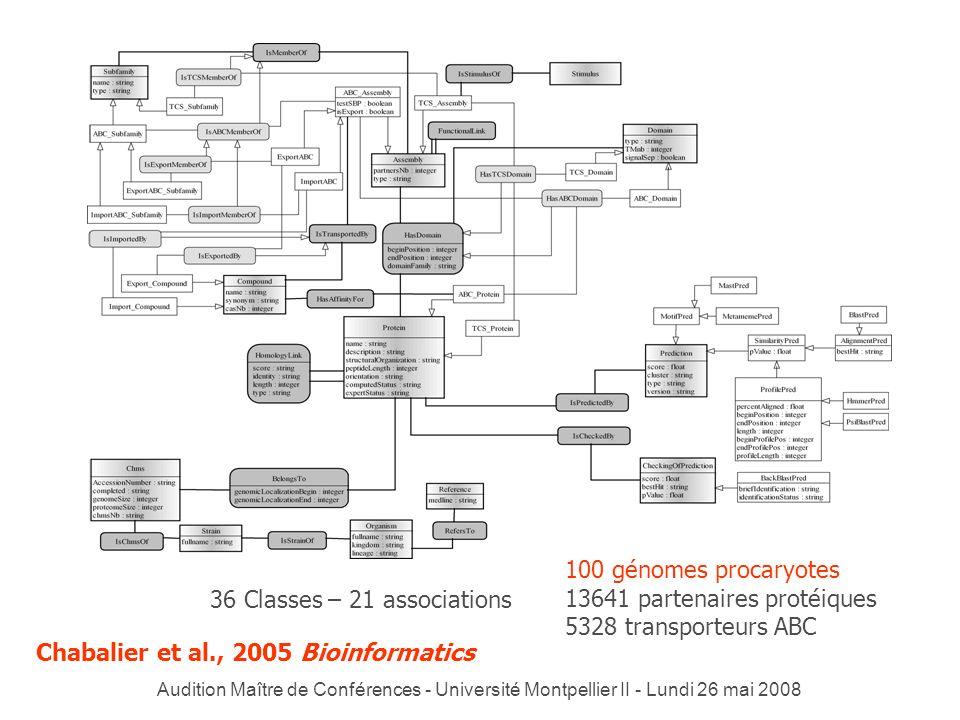 Audition Maître de Conférences - Université Montpellier II - Lundi 26 mai 2008 36 Classes – 21 associations 100 génomes procaryotes 13641 partenaires