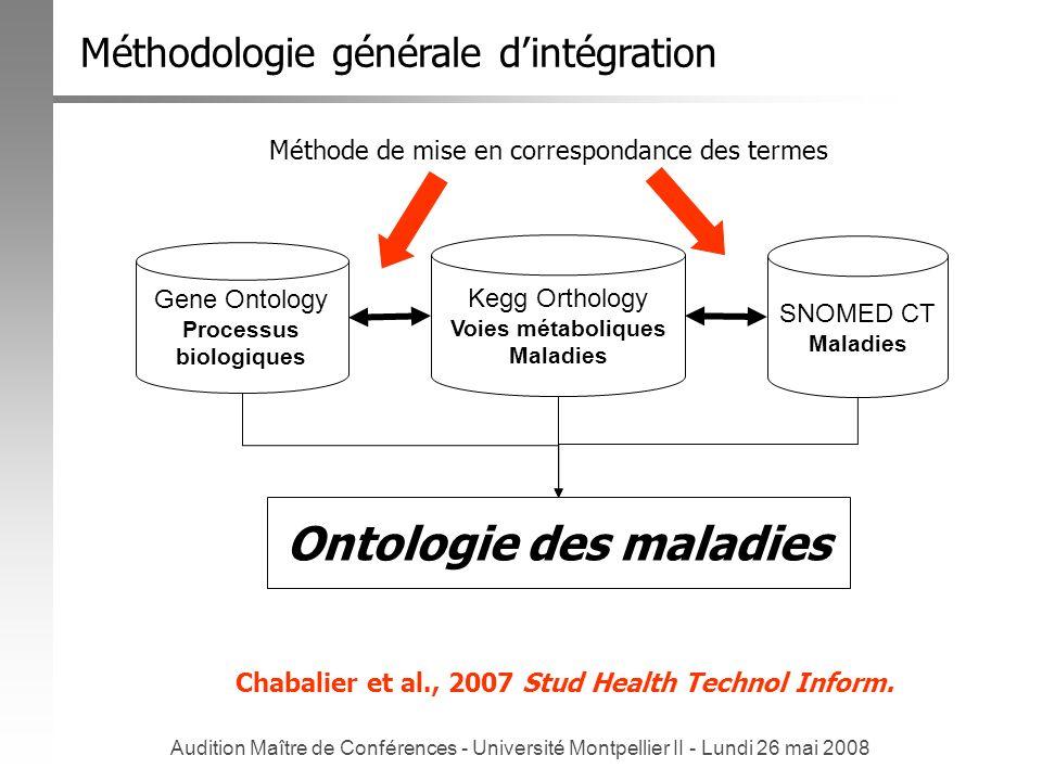 Audition Maître de Conférences - Université Montpellier II - Lundi 26 mai 2008 Ontologie des maladies Gene Ontology Processus biologiques Kegg Ortholo