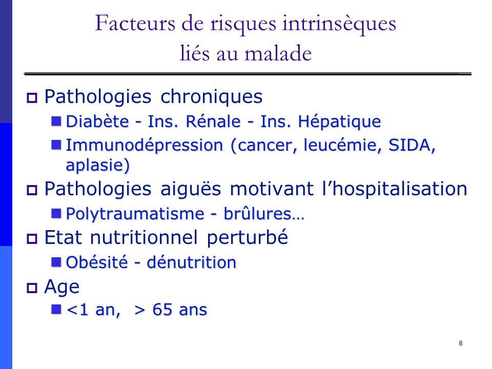 39 IN = une réalité 1 malade sur 10 est concerné Chaque soignant est concerné Origine multifactorielle Chaque hôpital doit mettre en place des mesures de prévention