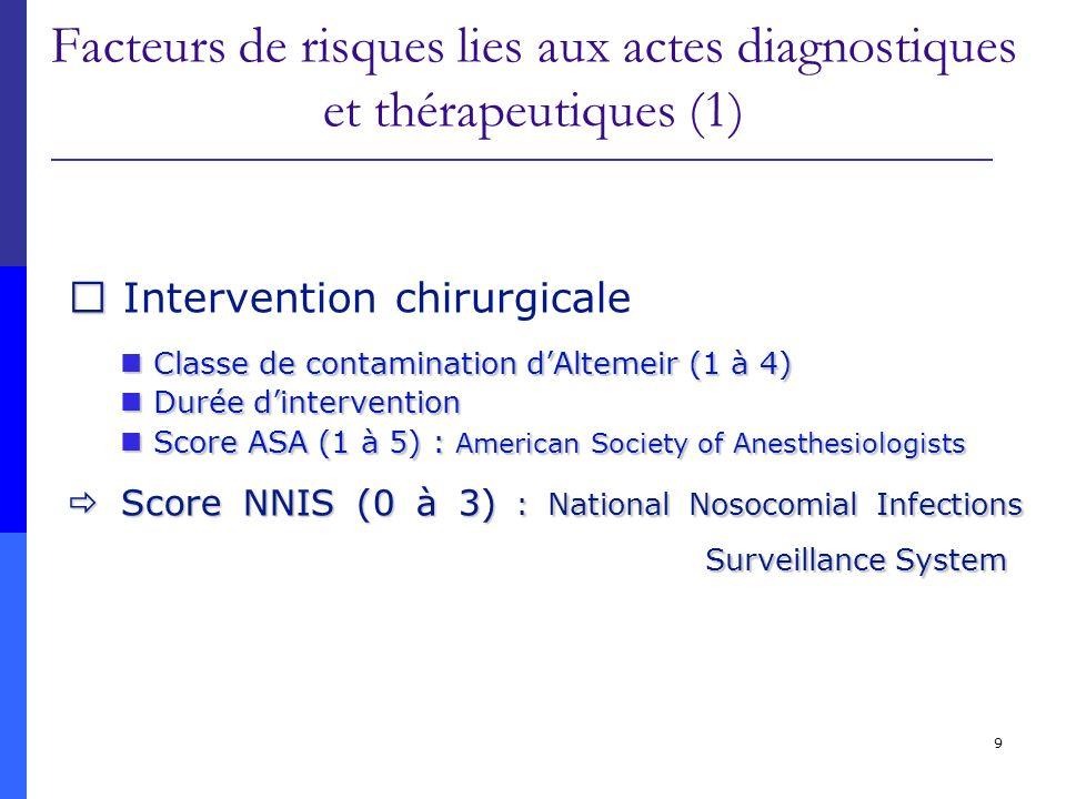 30 Transmission par contact Direct ou indirect La plus fréquente Mains ++++ VRS, Rotavirus, herpes, entérobactéries, gale… CONTACT direct CONTACT indirect