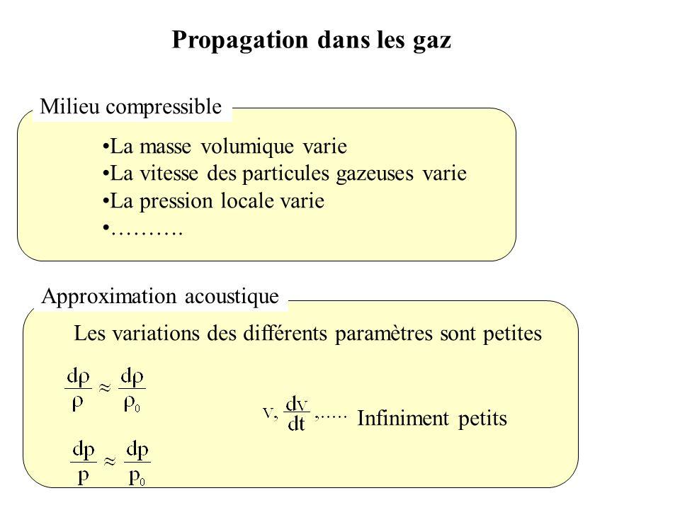 Propagation dans les gaz Approximation acoustique Milieu compressible La masse volumique varie La vitesse des particules gazeuses varie La pression lo