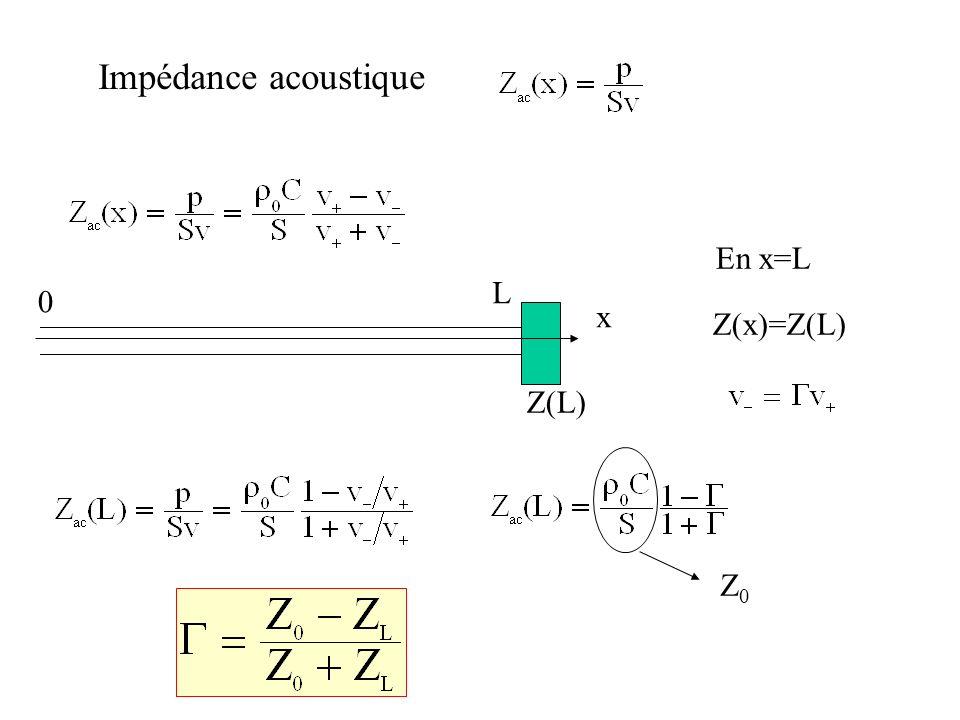 Z(L) x L 0 En x=L Z(x)=Z(L) Z0Z0