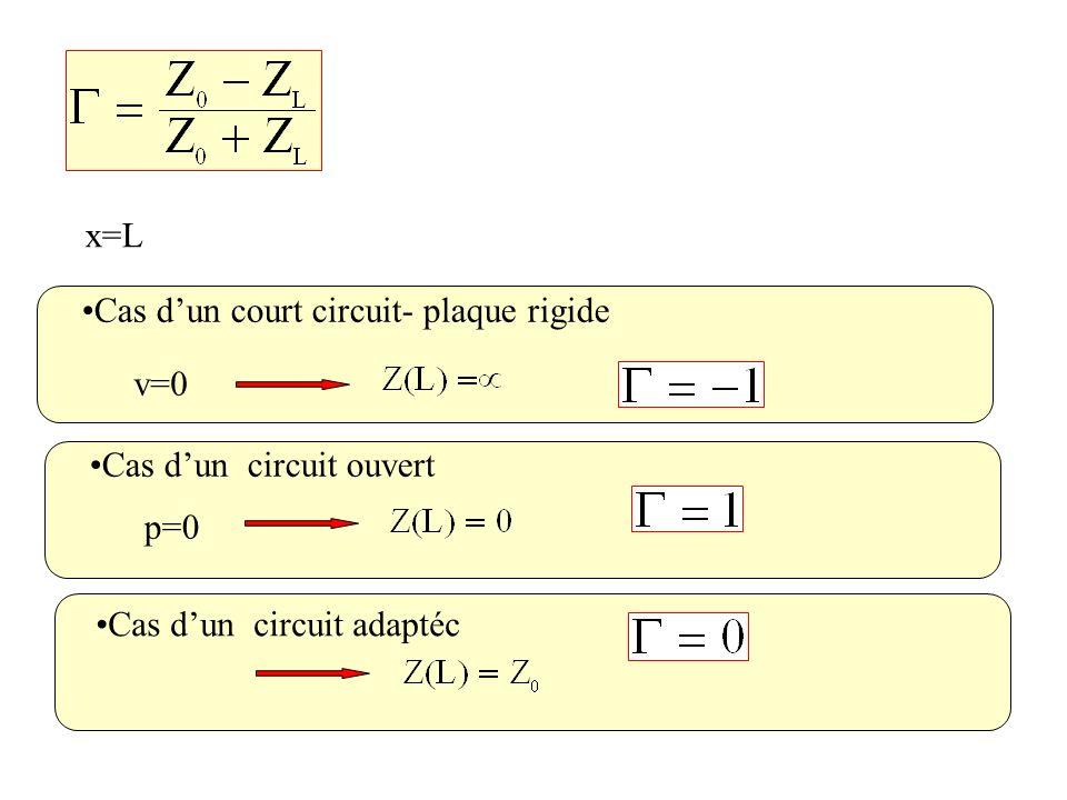 x=L Cas dun court circuit- plaque rigide v=0 Cas dun circuit ouvert p=0 Cas dun circuit adaptéc