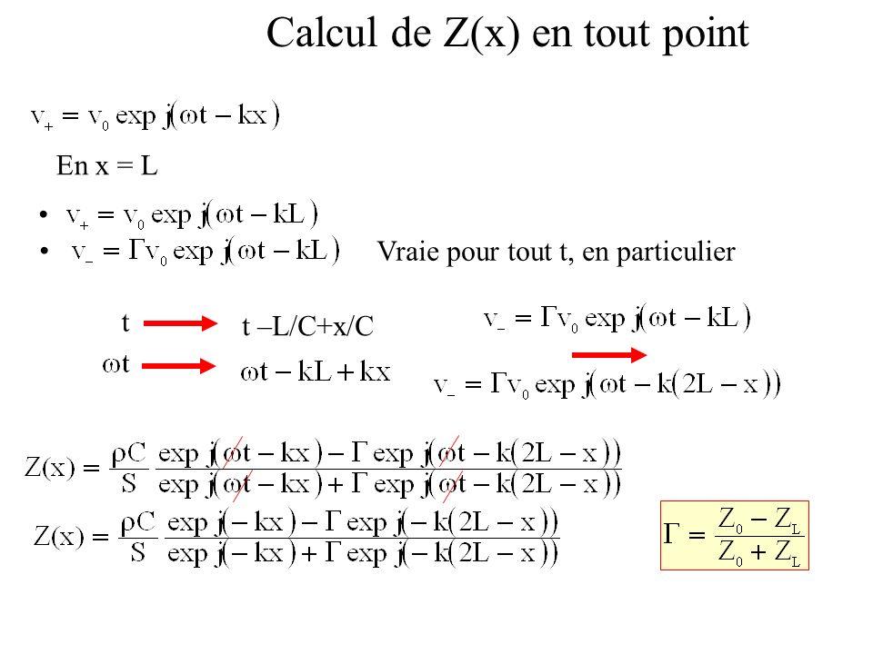 Calcul de Z(x) en tout point En x = L Vraie pour tout t, en particulier t t –L/C+x/C