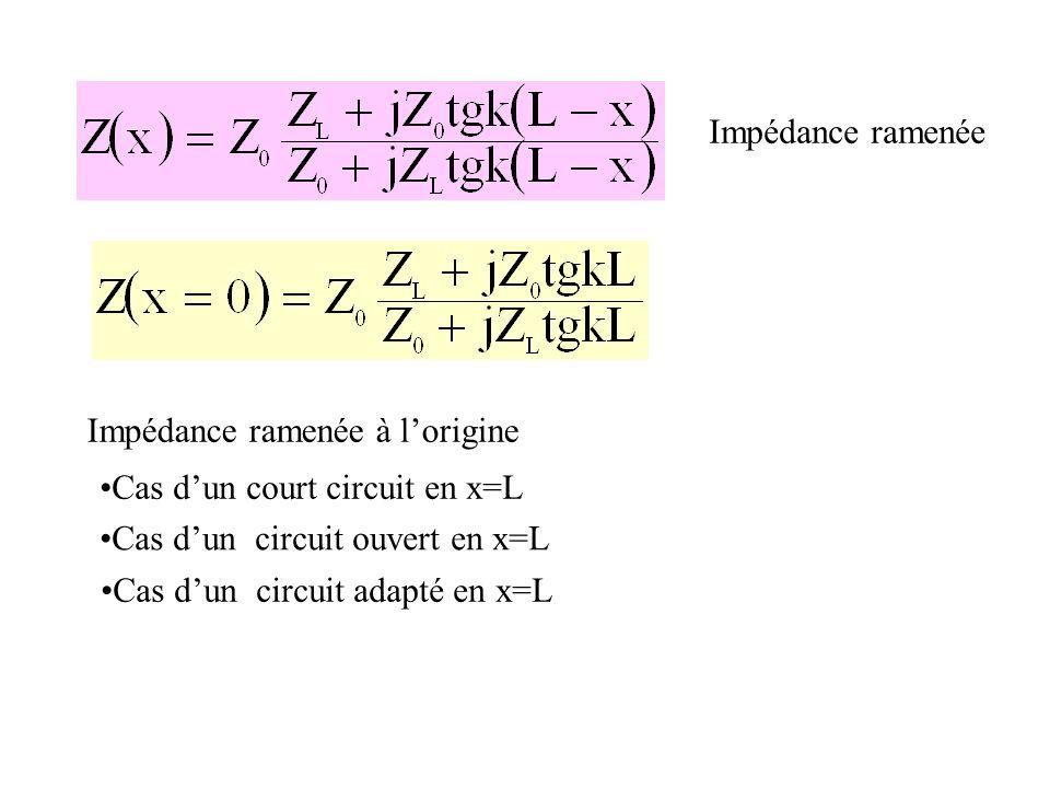 Impédance ramenée Impédance ramenée à lorigine Cas dun court circuit en x=L Cas dun circuit ouvert en x=L Cas dun circuit adapté en x=L