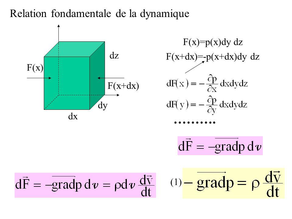 F(x) F(x+dx) dx dy dz F(x)=p(x)dy dz F(x+dx)=-p(x+dx)dy dz ………. Relation fondamentale de la dynamique (1)