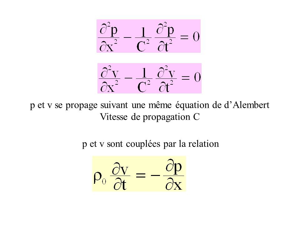 p=p(x-Ct)+p(x+Ct) Onde incidente p=p(x-Ct)=p( Onde réfléchie p=p(x+Ct)=p(