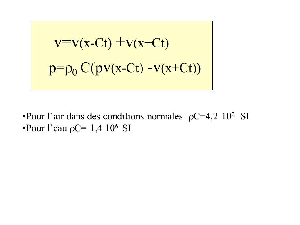 p= C(p v (x-Ct) -v (x+Ct)) v=v (x-Ct) +v (x+Ct) Pour lair dans des conditions normales C=4,2 10 2 SI Pour l eau C= 1,4 10 6 SI