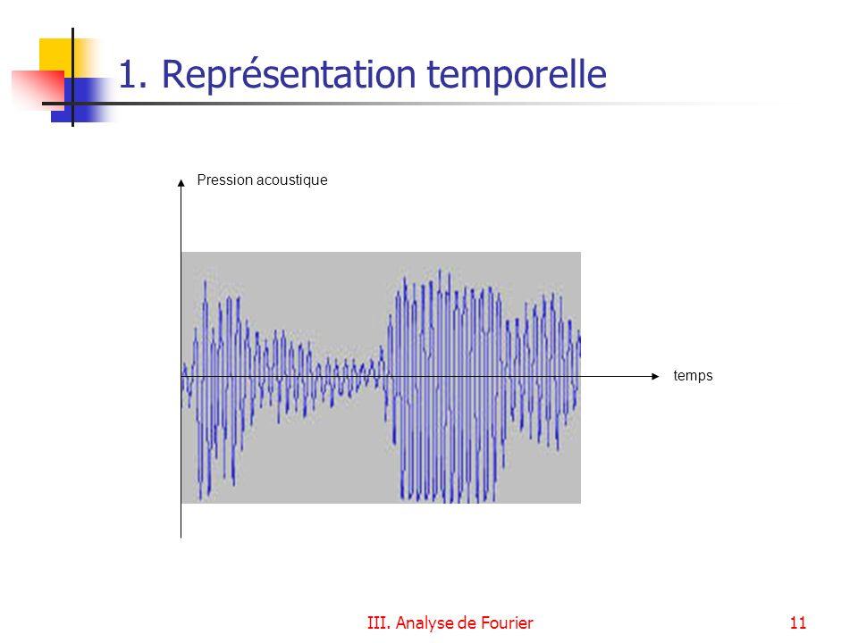 III. Analyse de Fourier11 1. Représentation temporelle Pression acoustique temps