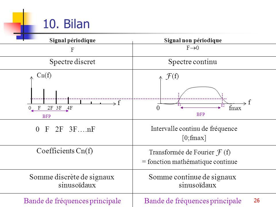 26 10. Bilan C n (f) 0 F 2F 3F 4F 0 f max f F (f) f Signal non périodiqueSignal périodique F F 0 0 F 2F 3F….nF Intervalle continu de fréquence [0;fmax