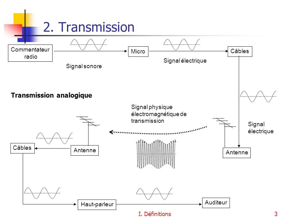 I. Définitions3 Signal sonore Signal électrique Signal physique électromagnétique de transmission Antenne Commentateur radio Micro Câbles Transmission