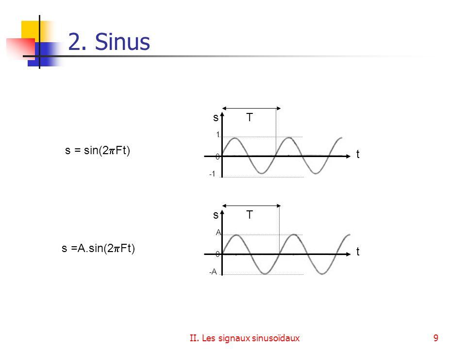 II. Les signaux sinusoïdaux9 2. Sinus Ts t s = sin(2 Ft) 0 1 Ts t s =A.sin(2 Ft) 0 A -A