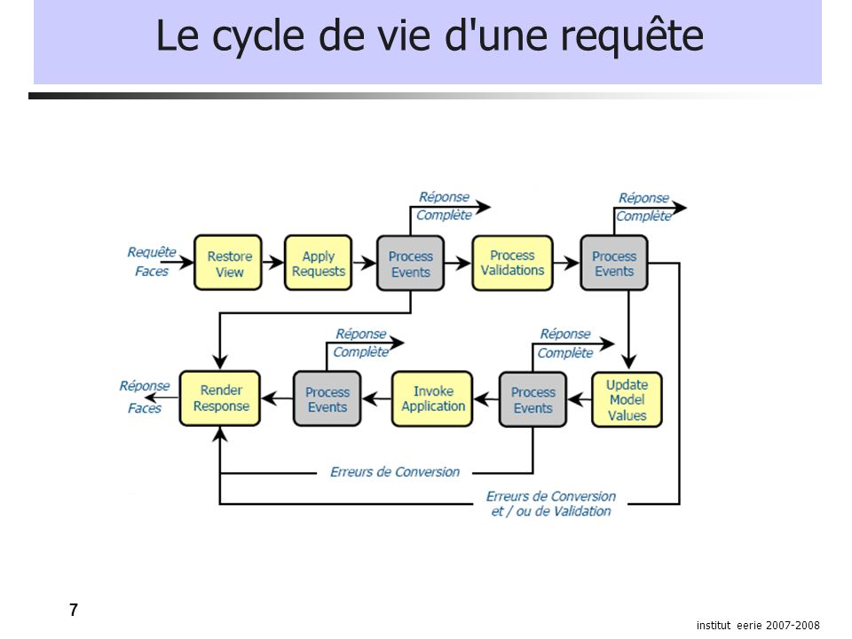 8 institut eerie 2007-2008 Le cycle de vie d une requête Restore view: cette première phase permet au serveur de recréer l arborescence des composants qui composent la page.