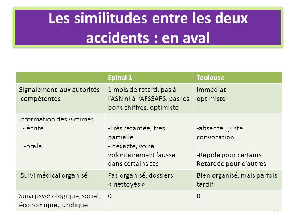 Les similitudes entre les deux accidents : en aval Epinal 1Toulouse Signalement aux autorités compétentes 1 mois de retard, pas à lASN ni à lAFSSAPS,