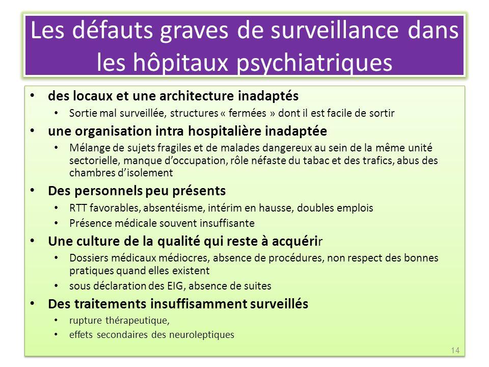 Les défauts graves de surveillance dans les hôpitaux psychiatriques des locaux et une architecture inadaptés Sortie mal surveillée, structures « fermé