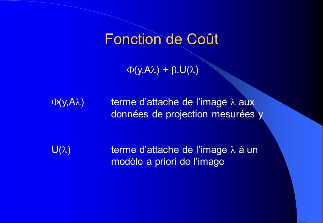 Fonction de Coût (y,A ) +.U( ) (y,A ) terme dattache de limage aux données de projection mesurées y U( ) terme dattache de limage à un modèle a priori