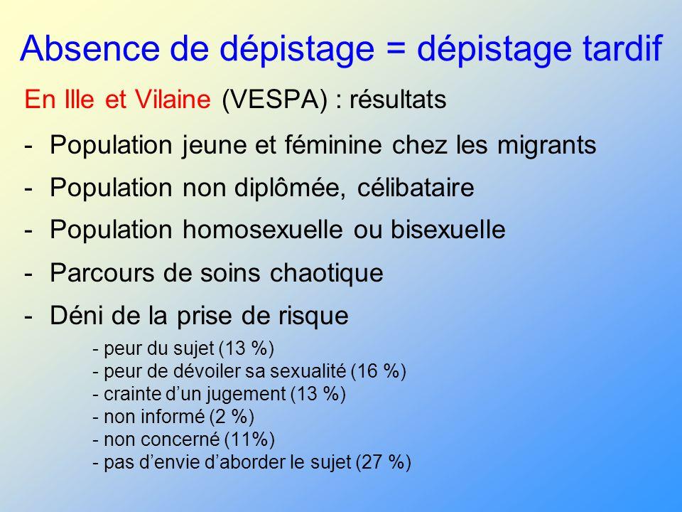 Absence de dépistage = dépistage tardif En Ille et Vilaine (VESPA) : résultats -Population jeune et féminine chez les migrants -Population non diplômé