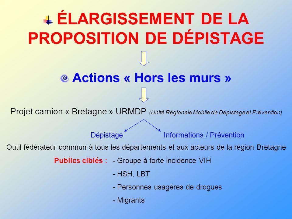 ÉLARGISSEMENT DE LA PROPOSITION DE DÉPISTAGE Actions « Hors les murs » Projet camion « Bretagne » URMDP (Unité Régionale Mobile de Dépistage et Préven