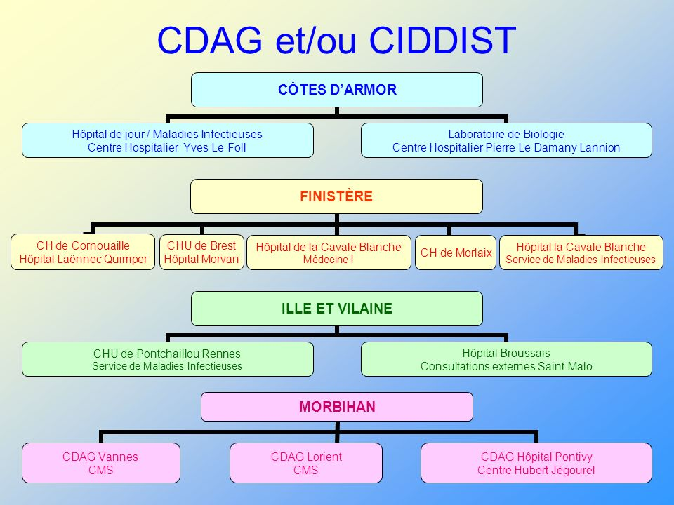 CDAG et/ou CIDDIST MORBIHAN CDAG Vannes CMS CDAG Lorient CMS CDAG Hôpital Pontivy Centre Hubert Jégourel FINISTÈRE CH de Cornouaille Hôpital Laënnec Q