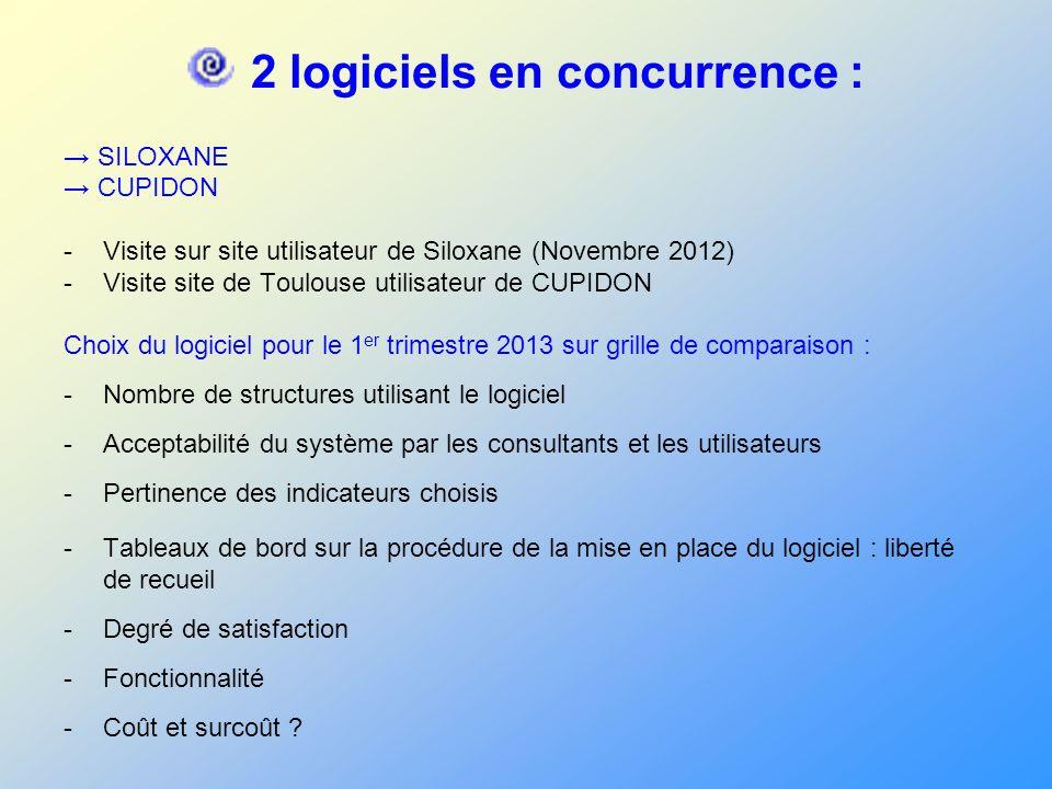 2 logiciels en concurrence : SILOXANE CUPIDON -Visite sur site utilisateur de Siloxane (Novembre 2012) -Visite site de Toulouse utilisateur de CUPIDON