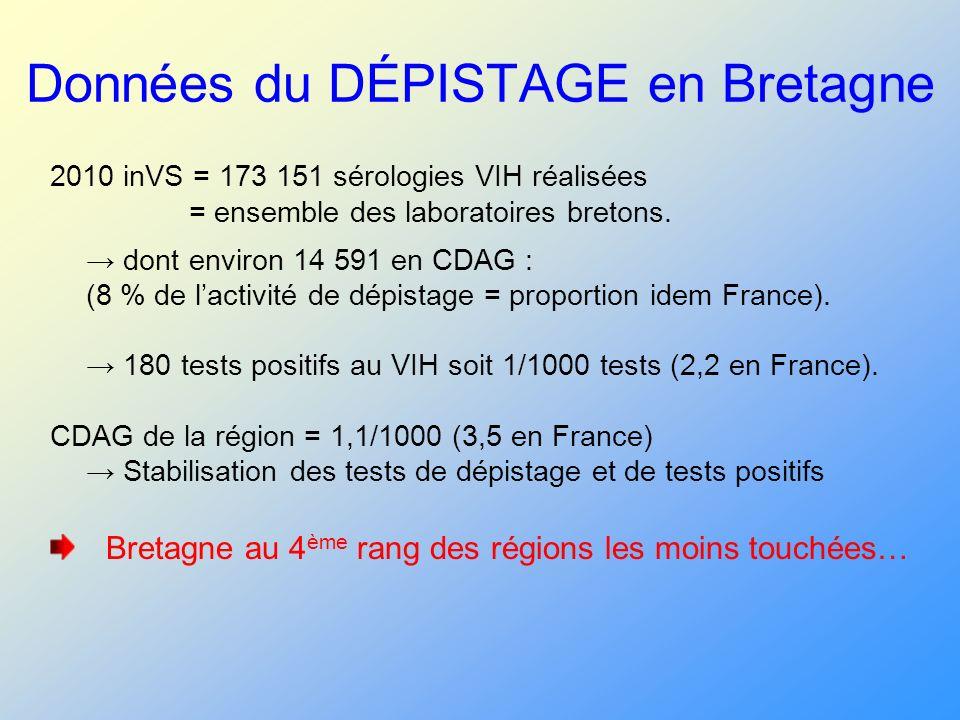 Données du DÉPISTAGE en Bretagne 2010 inVS = 173 151 sérologies VIH réalisées = ensemble des laboratoires bretons. dont environ 14 591 en CDAG : (8 %