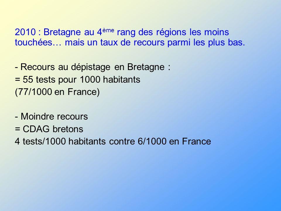 2010 : Bretagne au 4 ème rang des régions les moins touchées… mais un taux de recours parmi les plus bas. - Recours au dépistage en Bretagne : = 55 te