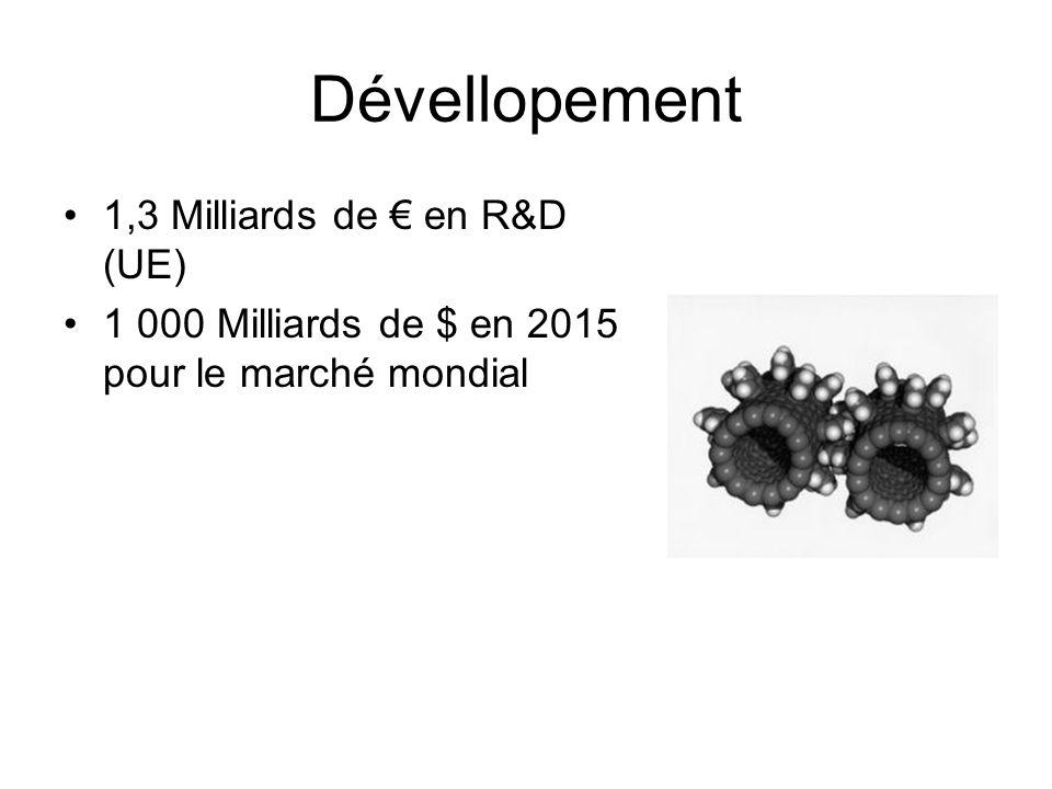 Dévellopement 1,3 Milliards de en R&D (UE) 1 000 Milliards de $ en 2015 pour le marché mondial