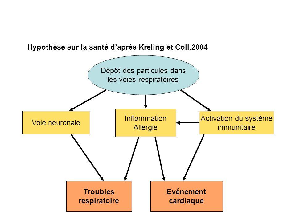 Dépôt des particules dans les voies respiratoires Voie neuronale Activation du système immunitaire Troubles respiratoire Evénement cardiaque Inflammat
