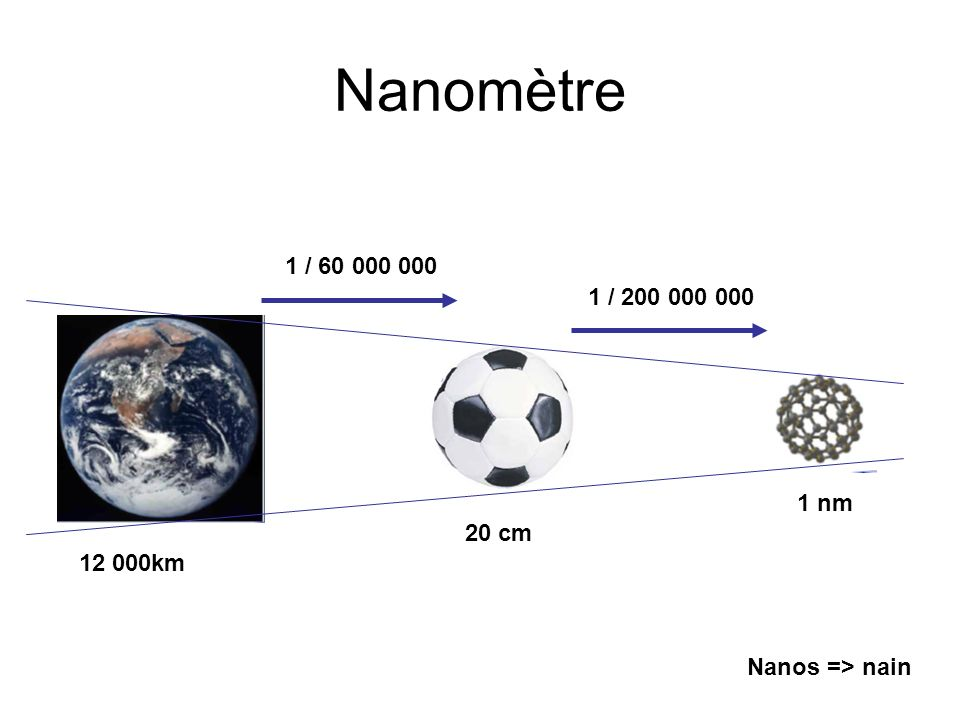 Nanomètre 12 000km 20 cm 1 nm 1 / 60 000 000 1 / 200 000 000 Nanos => nain