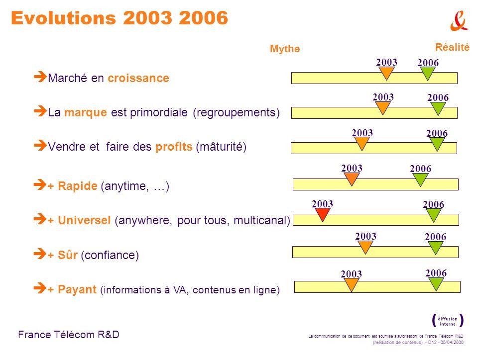 La communication de ce document est soumise à autorisation de France Télécom R&D (médiation de contenus) - D12 - 05/04/2000 France Télécom R&D Evolutions 2003 2006 è Marché en croissance è La marque est primordiale (regroupements) è Vendre et faire des profits (mâturité) Mythe Réalité 2003 2006 è + Rapide (anytime, …) è + Universel (anywhere, pour tous, multicanal) è + Sûr (confiance) è + Payant (informations à VA, contenus en ligne) 2003 2006
