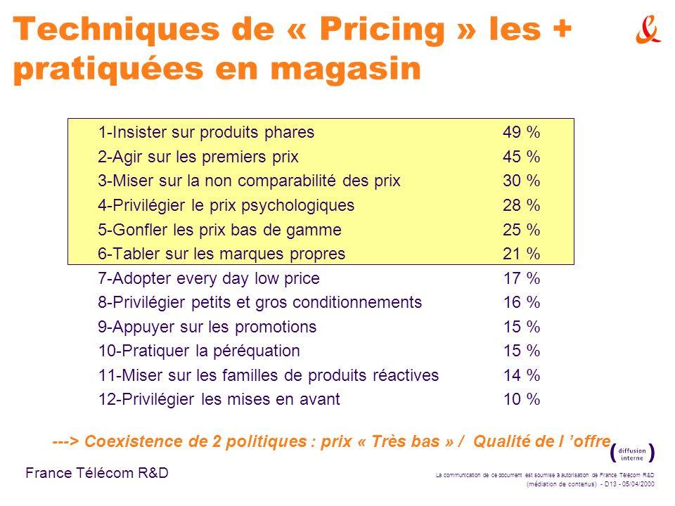 La communication de ce document est soumise à autorisation de France Télécom R&D (médiation de contenus) - D13 - 05/04/2000 France Télécom R&D Techniques de « Pricing » les + pratiquées en magasin 1-Insister sur produits phares49 % 2-Agir sur les premiers prix45 % 3-Miser sur la non comparabilité des prix30 % 4-Privilégier le prix psychologiques28 % 5-Gonfler les prix bas de gamme25 % 6-Tabler sur les marques propres21 % 7-Adopter every day low price17 % 8-Privilégier petits et gros conditionnements16 % 9-Appuyer sur les promotions15 % 10-Pratiquer la péréquation15 % 11-Miser sur les familles de produits réactives14 % 12-Privilégier les mises en avant10 % ---> Coexistence de 2 politiques : prix « Très bas » / Qualité de l offre