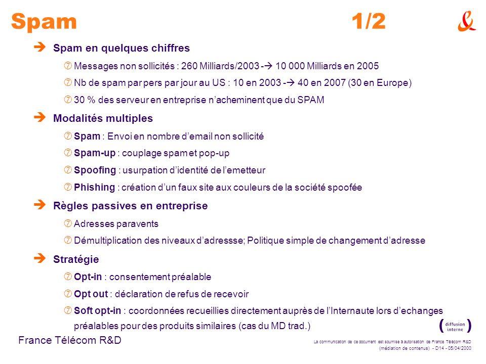 La communication de ce document est soumise à autorisation de France Télécom R&D (médiation de contenus) - D14 - 05/04/2000 France Télécom R&D Spam1/2 è Spam en quelques chiffres ‡ Messages non sollicités : 260 Milliards/2003 - 10 000 Milliards en 2005 ‡ Nb de spam par pers par jour au US : 10 en 2003 - 40 en 2007 (30 en Europe) ‡ 30 % des serveur en entreprise nacheminent que du SPAM è Modalités multiples ‡ Spam : Envoi en nombre demail non sollicité ‡ Spam-up : couplage spam et pop-up ‡ Spoofing : usurpation didentité de lemetteur ‡ Phishing : création dun faux site aux couleurs de la société spoofée è Règles passives en entreprise ‡ Adresses paravents ‡ Démultiplication des niveaux dadressse; Politique simple de changement dadresse è Stratégie ‡ Opt-in : consentement préalable ‡ Opt out : déclaration de refus de recevoir ‡ Soft opt-in : coordonnées recueillies directement auprès de lInternaute lors dechanges préalables pour des produits similaires (cas du MD trad.)