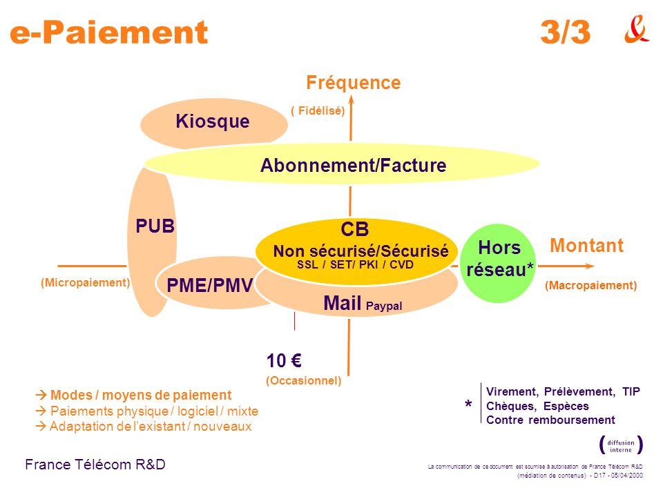 La communication de ce document est soumise à autorisation de France Télécom R&D (médiation de contenus) - D17 - 05/04/2000 France Télécom R&D e-Paiement3/3 Virement, Prélèvement, TIP Chèques, Espèces Contre remboursement Fréquence Montant Hors réseau* PME/PMV PUB Abonnement/Facture 10 (Occasionnel) (Micropaiement) (Macropaiement) ( Fidélisé) Mail Paypal CB Non sécurisé/Sécurisé * SSL / SET/ PKI / CVD Kiosque Modes / moyens de paiement Paiements physique / logiciel / mixte Adaptation de lexistant / nouveaux