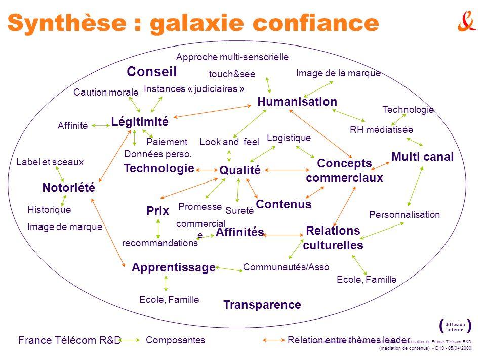 La communication de ce document est soumise à autorisation de France Télécom R&D (médiation de contenus) - D19 - 05/04/2000 France Télécom R&D Synthès