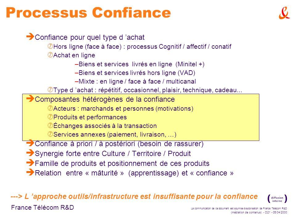 La communication de ce document est soumise à autorisation de France Télécom R&D (médiation de contenus) - D21 - 05/04/2000 France Télécom R&D Process