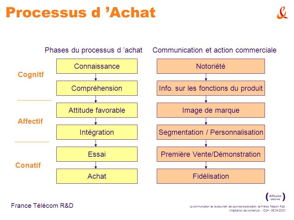 La communication de ce document est soumise à autorisation de France Télécom R&D (médiation de contenus) - D24 - 05/04/2000 France Télécom R&D Process