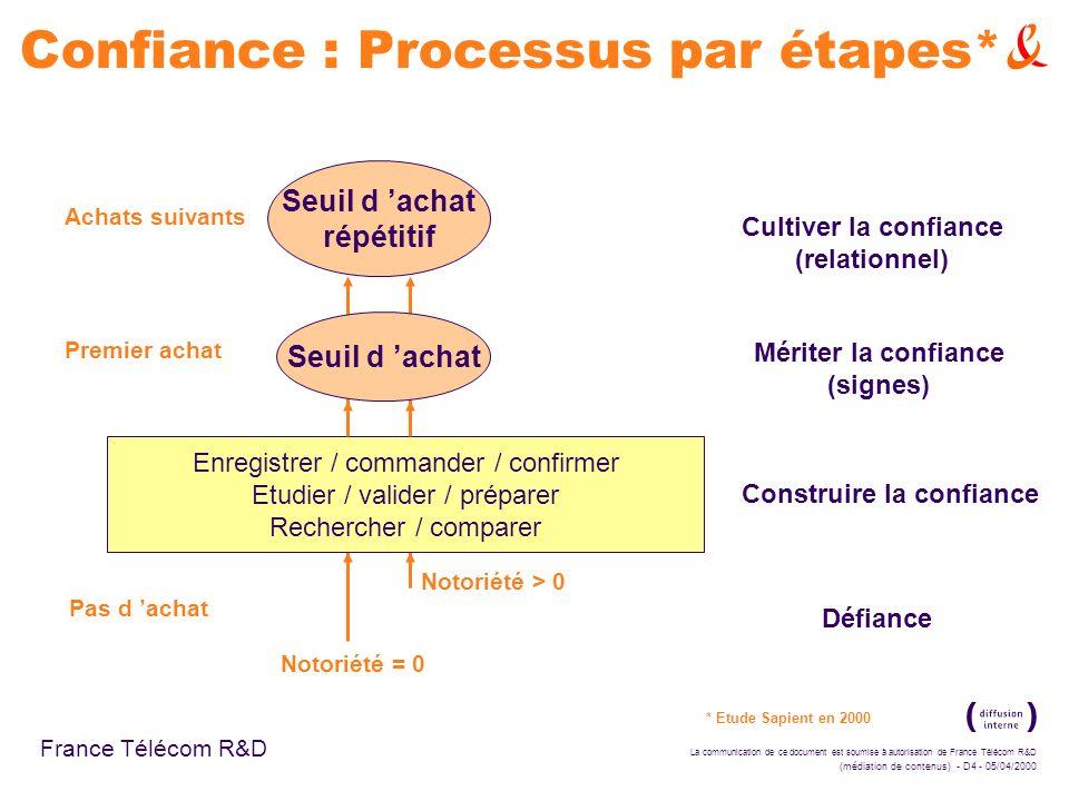 La communication de ce document est soumise à autorisation de France Télécom R&D (médiation de contenus) - D4 - 05/04/2000 France Télécom R&D Confianc