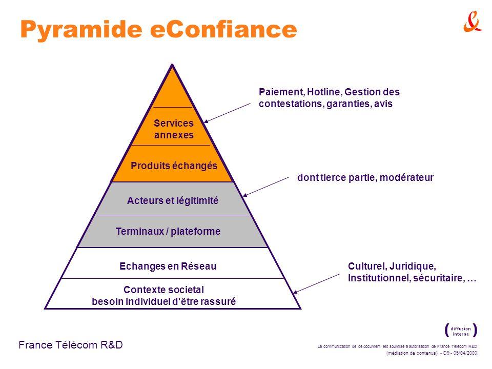 La communication de ce document est soumise à autorisation de France Télécom R&D (médiation de contenus) - D9 - 05/04/2000 France Télécom R&D Pyramide