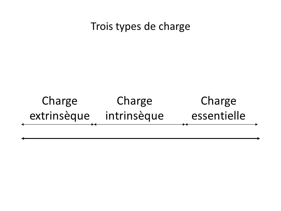 Trois types de charge Charge extrinsèque Charge intrinsèque Charge essentielle