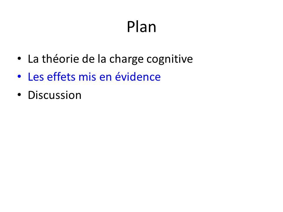 Plan La théorie de la charge cognitive Les effets mis en évidence Discussion