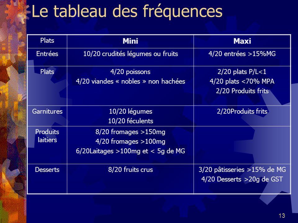 13 Le tableau des fréquences Plats MiniMaxi Entrées10/20 crudités légumes ou fruits4/20 entrées >15%MG Plats4/20 poissons 4/20 viandes « nobles » non