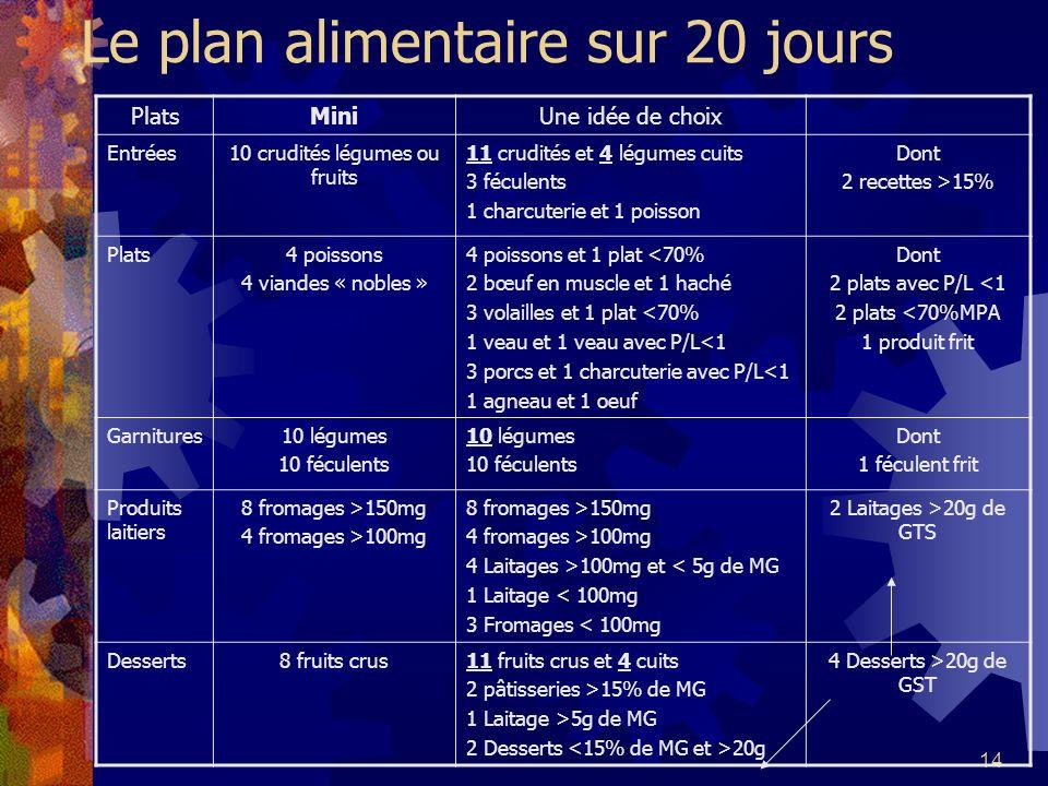14 Le plan alimentaire sur 20 jours PlatsMiniUne idée de choix Entrées10 crudités légumes ou fruits 11 crudités et 4 légumes cuits 3 féculents 1 charc