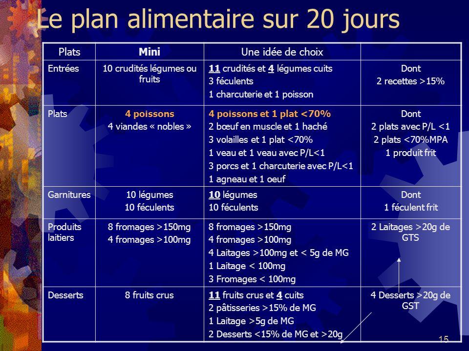 15 Le plan alimentaire sur 20 jours PlatsMiniUne idée de choix Entrées10 crudités légumes ou fruits 11 crudités et 4 légumes cuits 3 féculents 1 charc